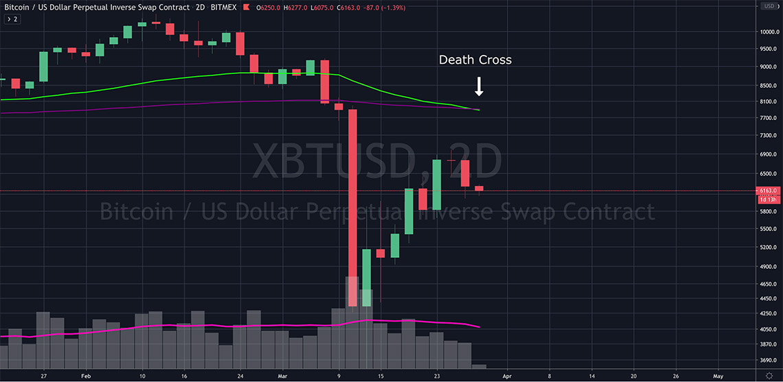 2day bitcoin death cross
